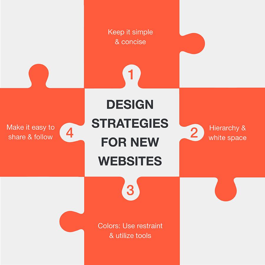 Design-Strategies